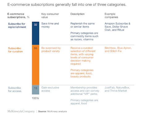 subscription industry